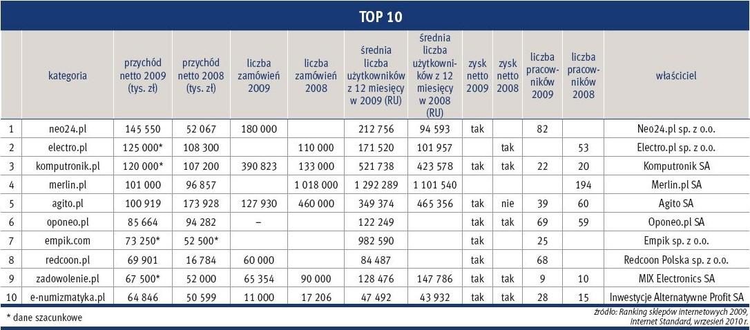 "źródło: Raport Internet Standard ""ecommerce 2010"""